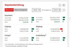 Depot Entwicklung Online-Banking Sparkasse